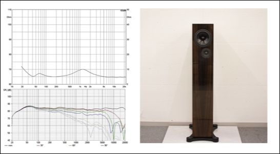 Credo EV Reference One Impedance